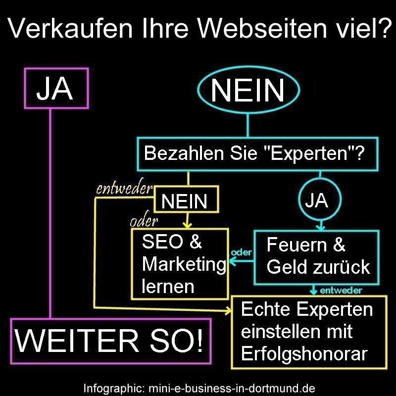 Infografik Mehr verkaufen im Web